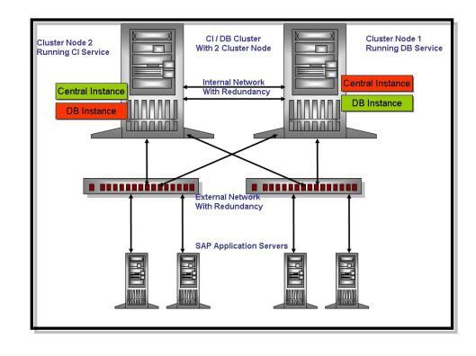 CI - DB Cluster
